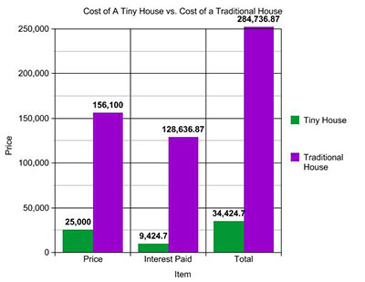 how-much-does-a-tiny-house-cost2